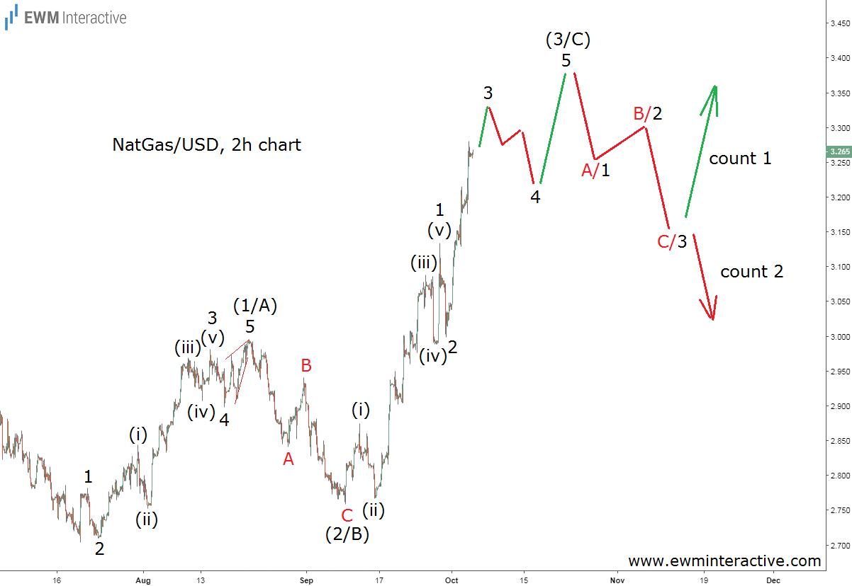 Natural gas price Elliott wave trading