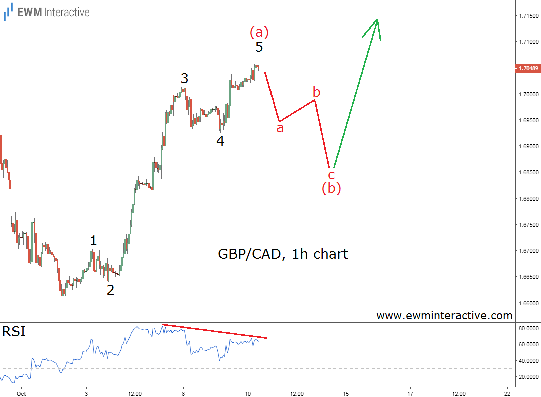 Elliott wave analysis GBPCAD hourly chart