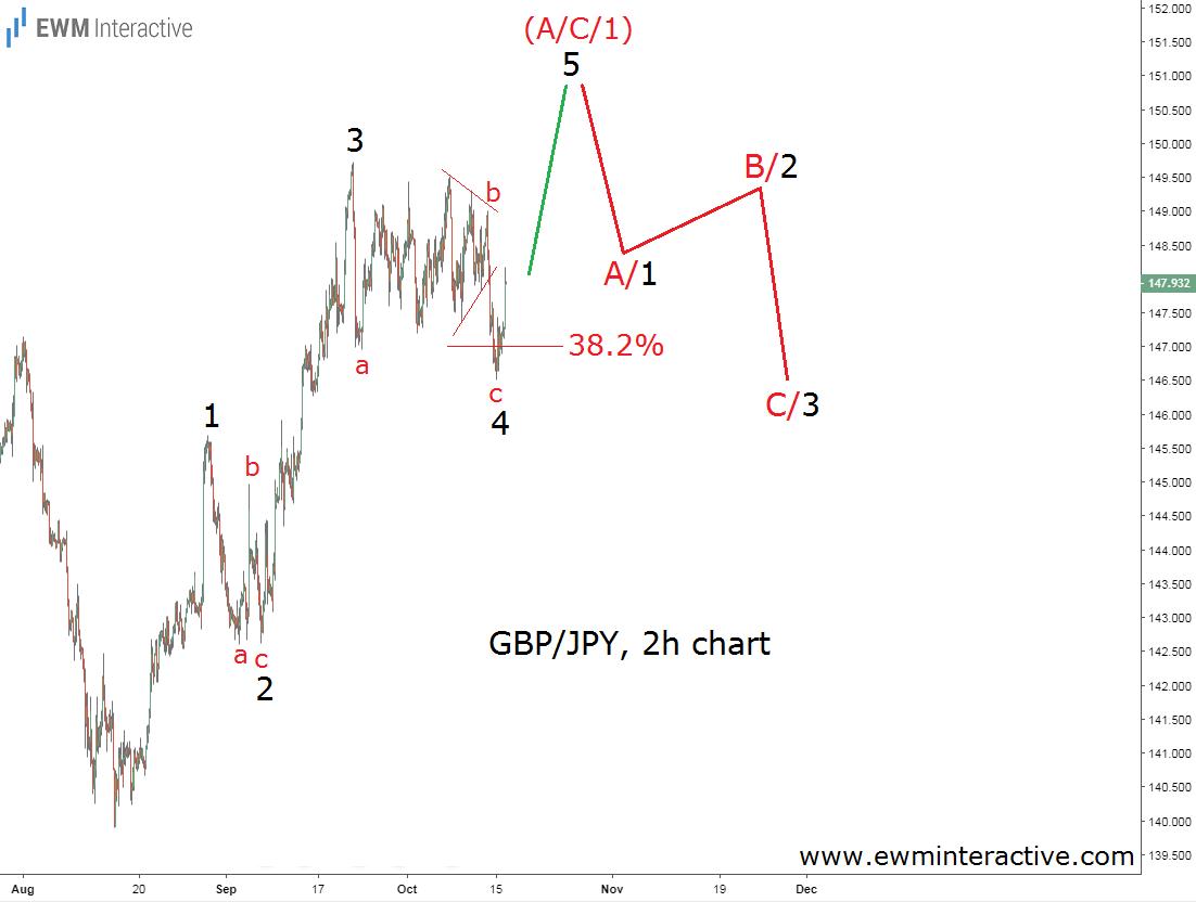 GBPJPY Elliott wave intraday trading forecast