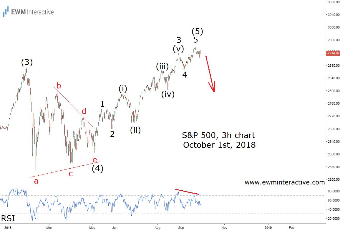 SPX Elliott wave forecast