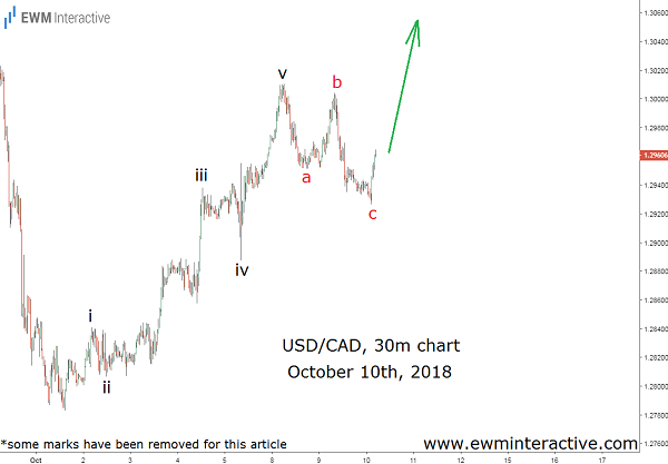 USD to CAD Elliott wave forecast cover