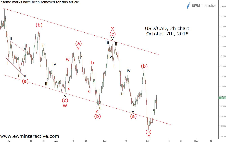 Elliott wave analysis Forex Market USDCAD