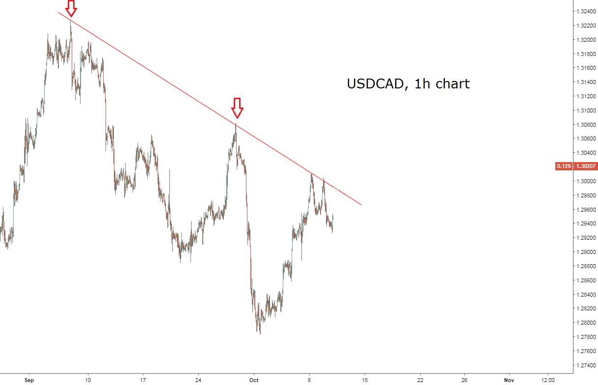 USDCAD breaches trend line resistance
