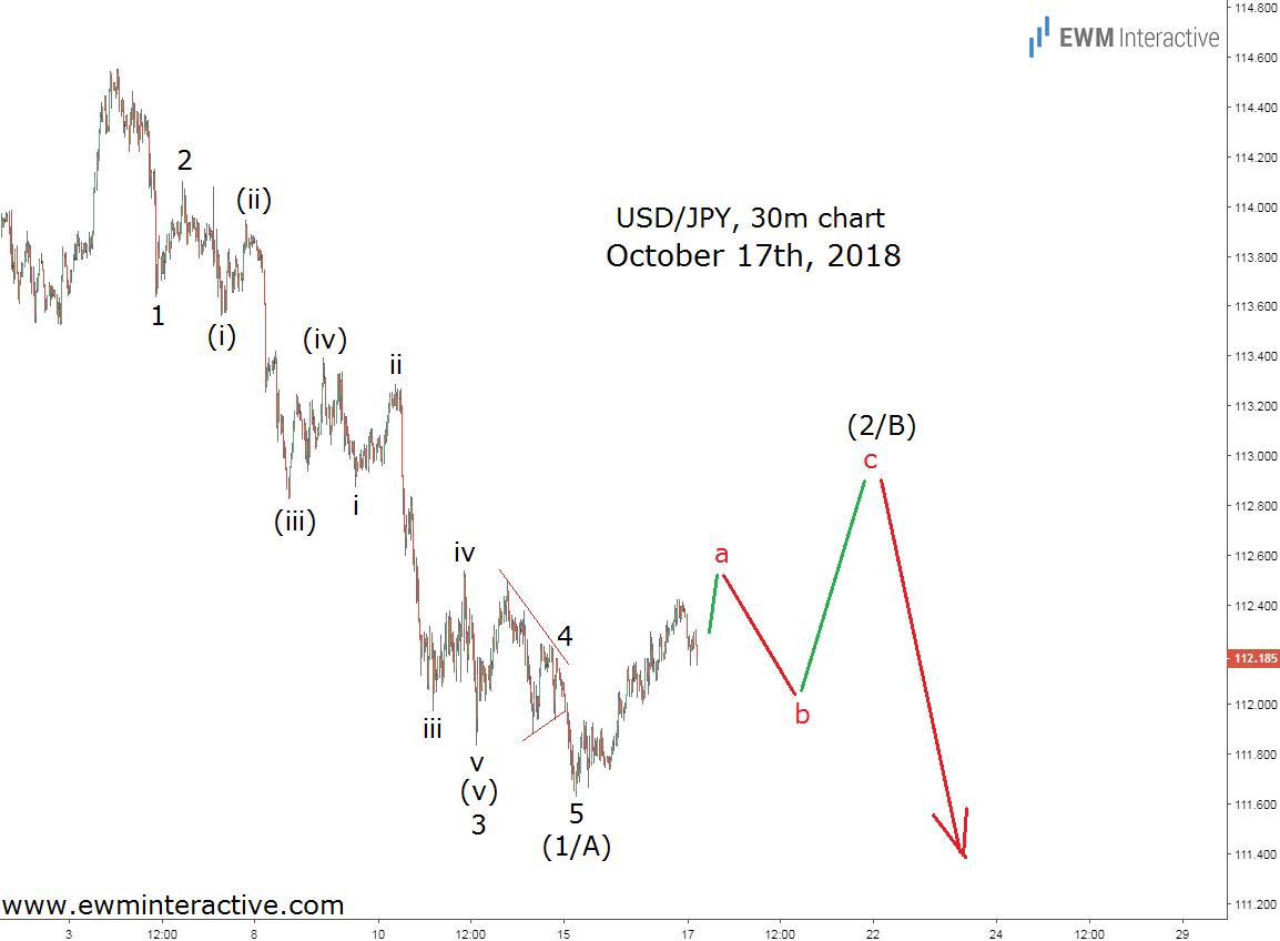 Elliott wave forecast USDJPY chart