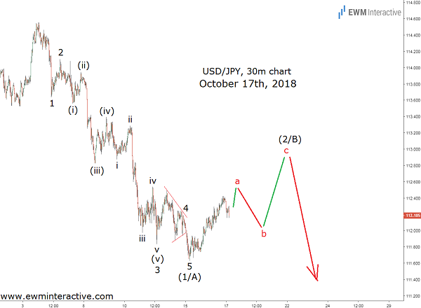 Dollar to Yen Elliott wave outlook