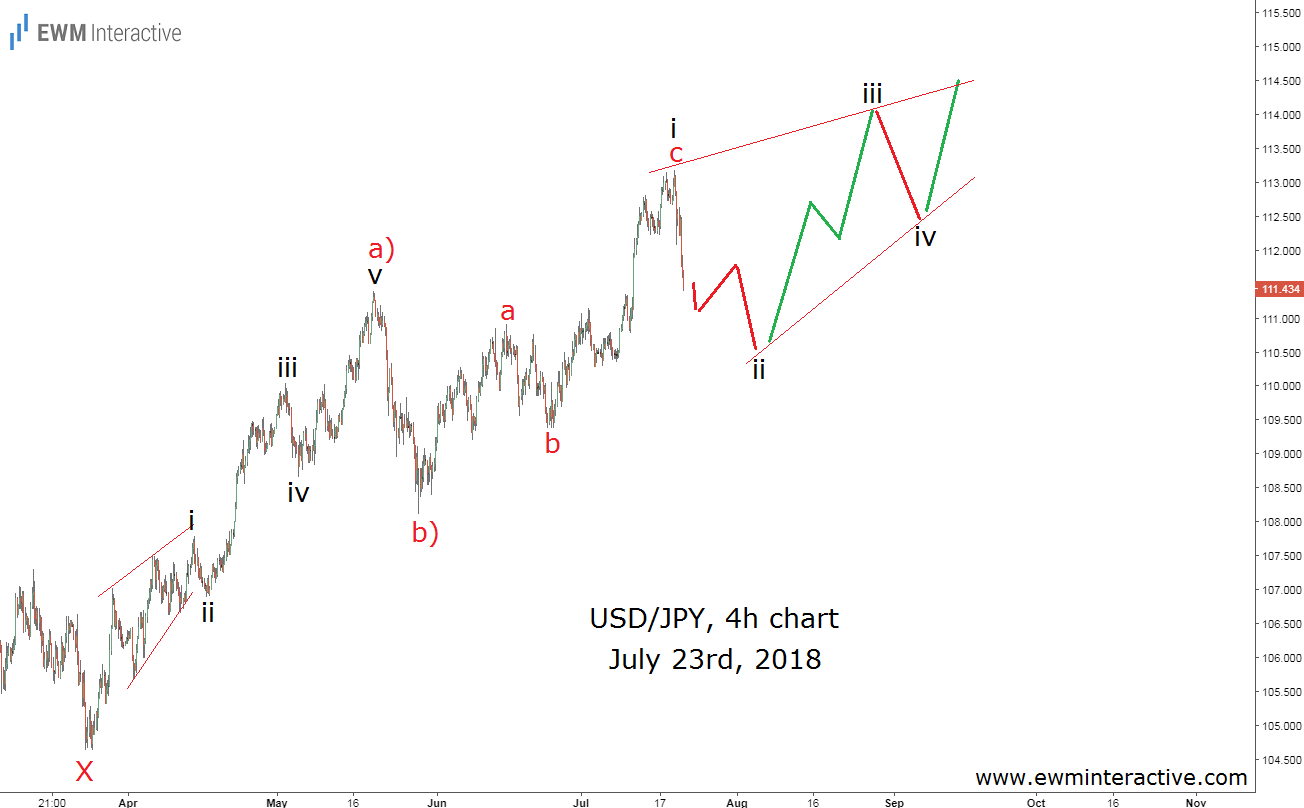 USDJPY Elliott wave road map three months ago