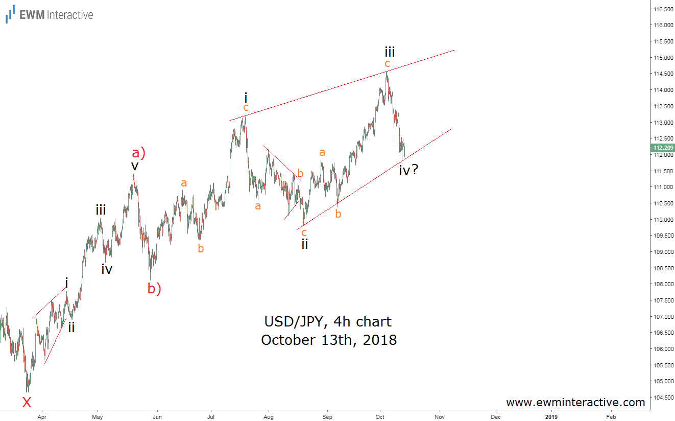 USDJPY price chart Elliott wave update