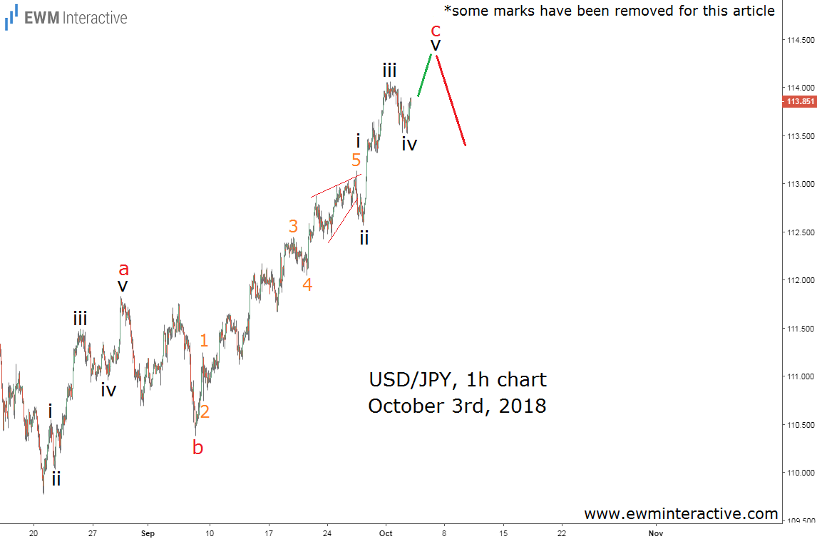 Elliott wave analysis Forex Market Dollar to Yen