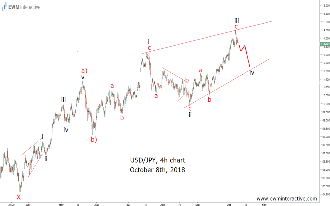 USDJPY Ending Diagonal Elliott wave pattern