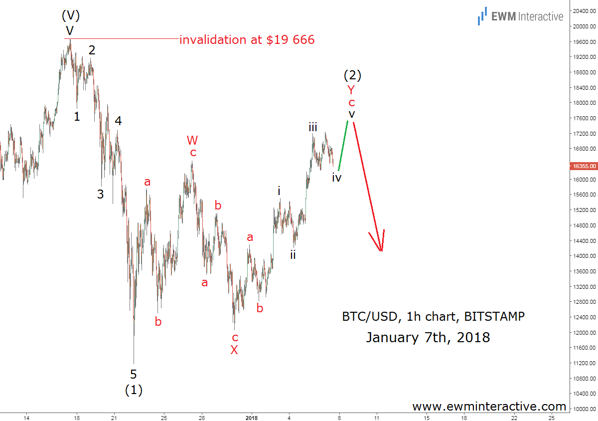 Bitcoin price Bearish Elliott Wave Setup