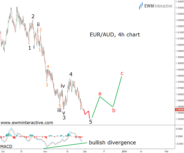 Euro to Australian Dollar Elliott Wave forecast