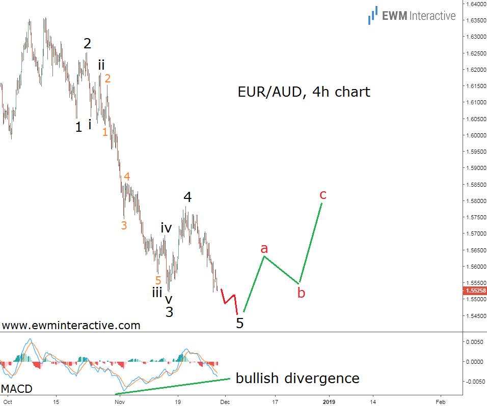 Elliott wave chart EURAUD Forex pair