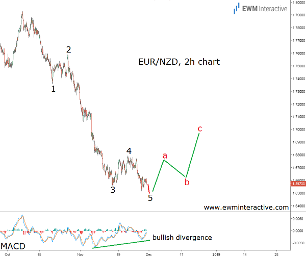 Euro to New Zealand Dollar Elliott Wave chart