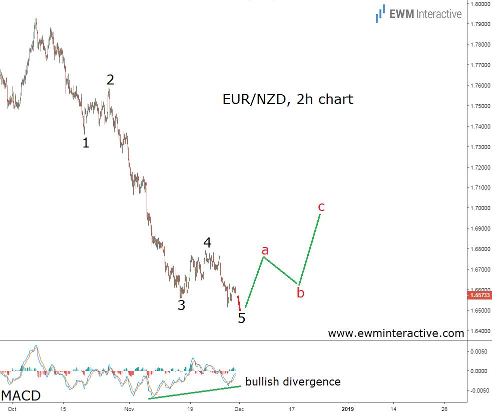 EURNZD Forex chart Elliott Wave forecast
