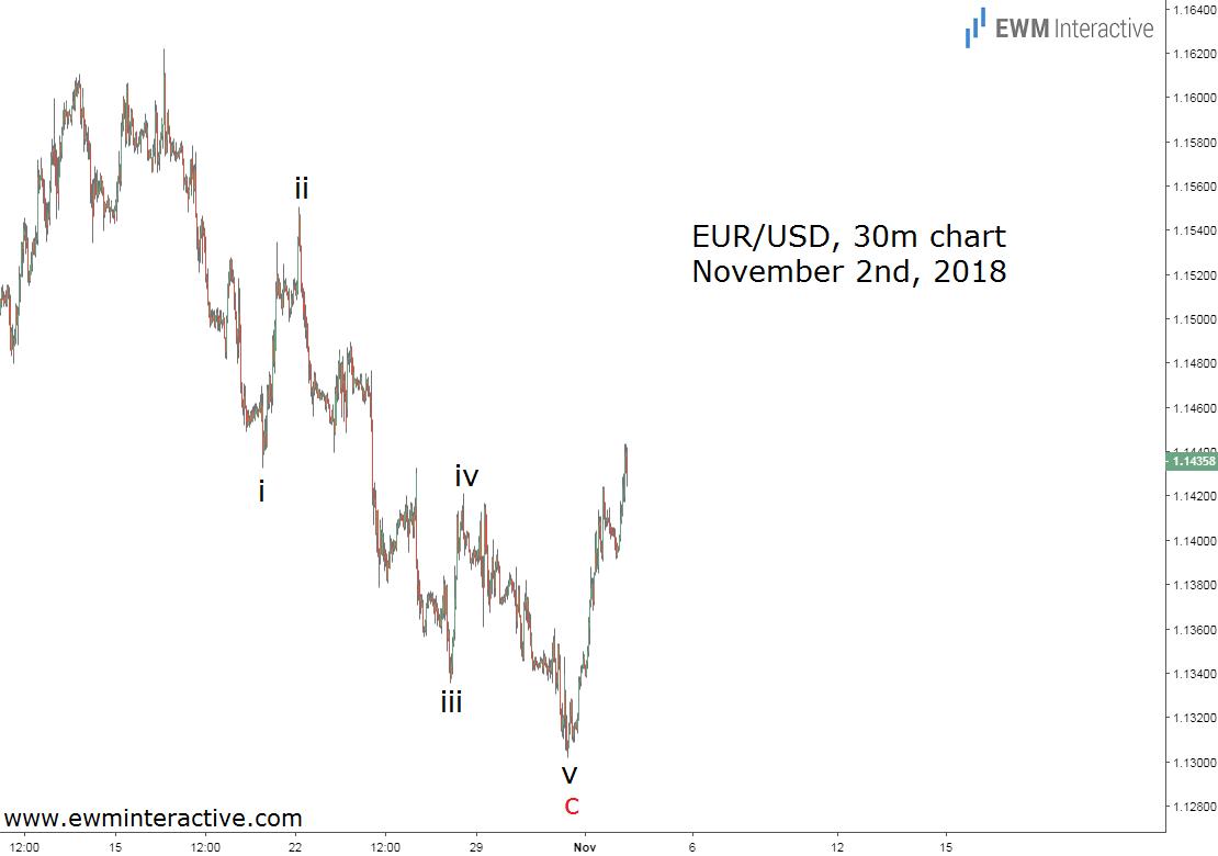Elliott wave analysis predicts EURUSD bullish reversal