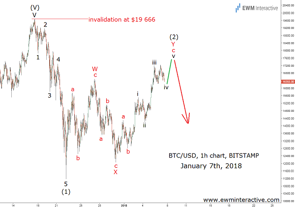 Elliott Wave ahead of the Bitcoin Bubble Burst