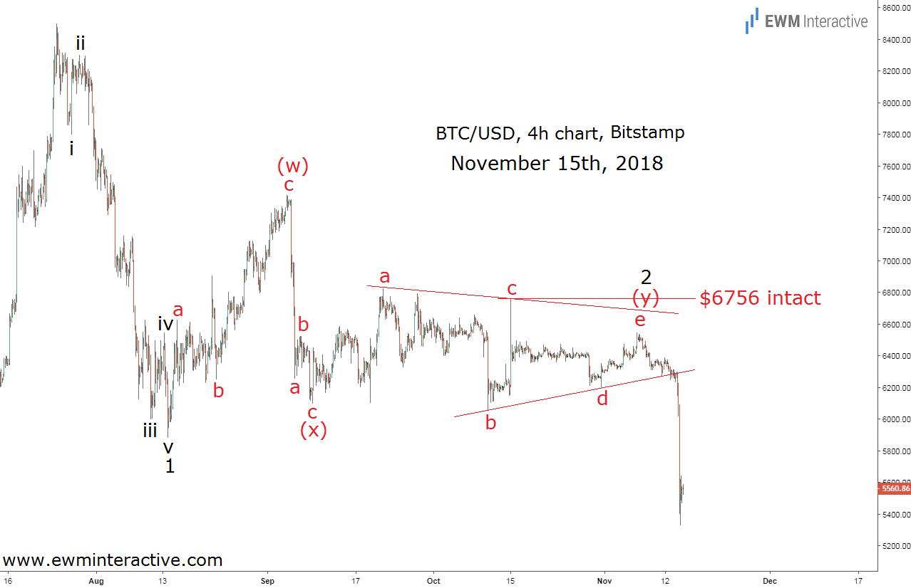 Elliott wave pattern sends Bitcoin crashing
