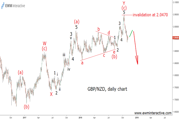 Pound to New Zealand dollar Elliott Wave chart
