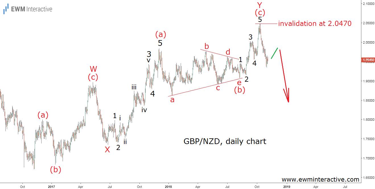 GBPNZD Elliott wave forecast