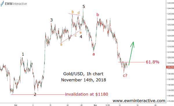 XAUUSD Elliott Wave analysis
