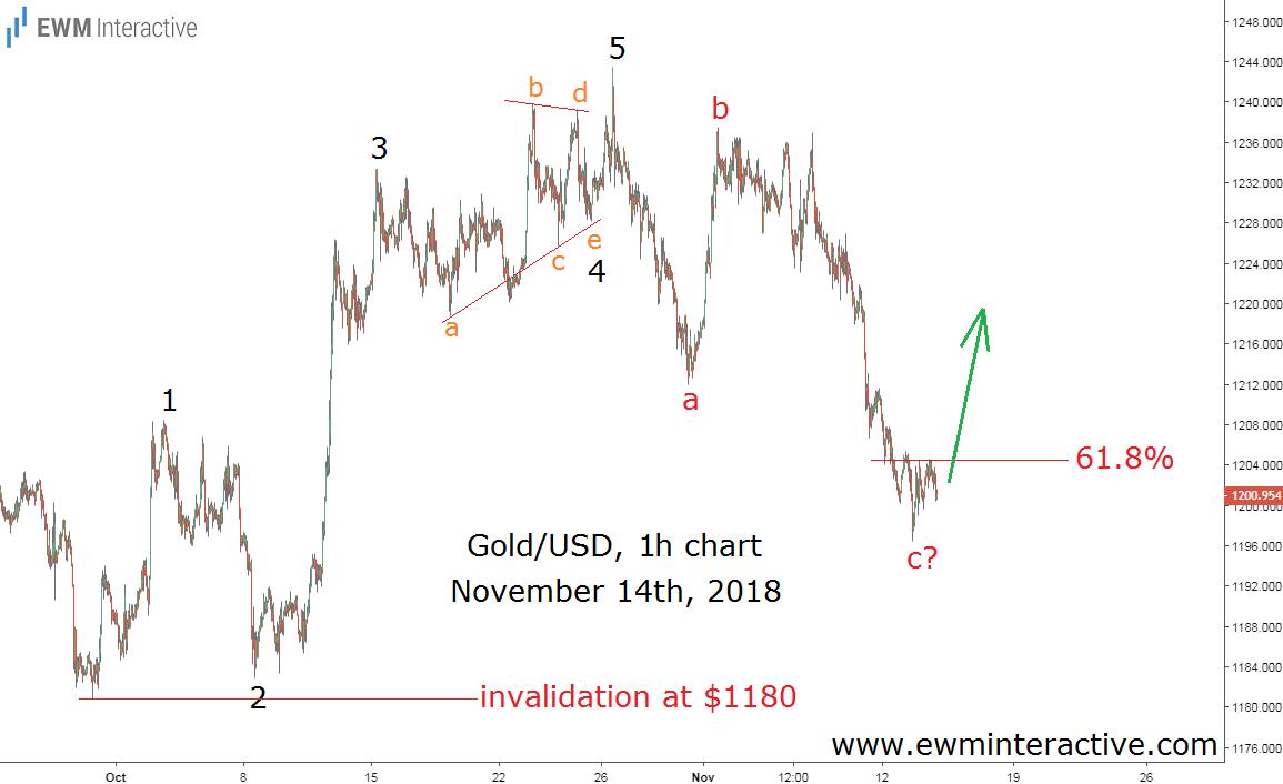 Price of Gold Elliott wave chart
