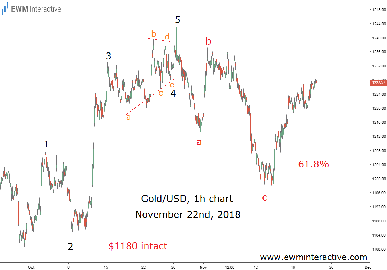 Gold prices Elliott wave outcome
