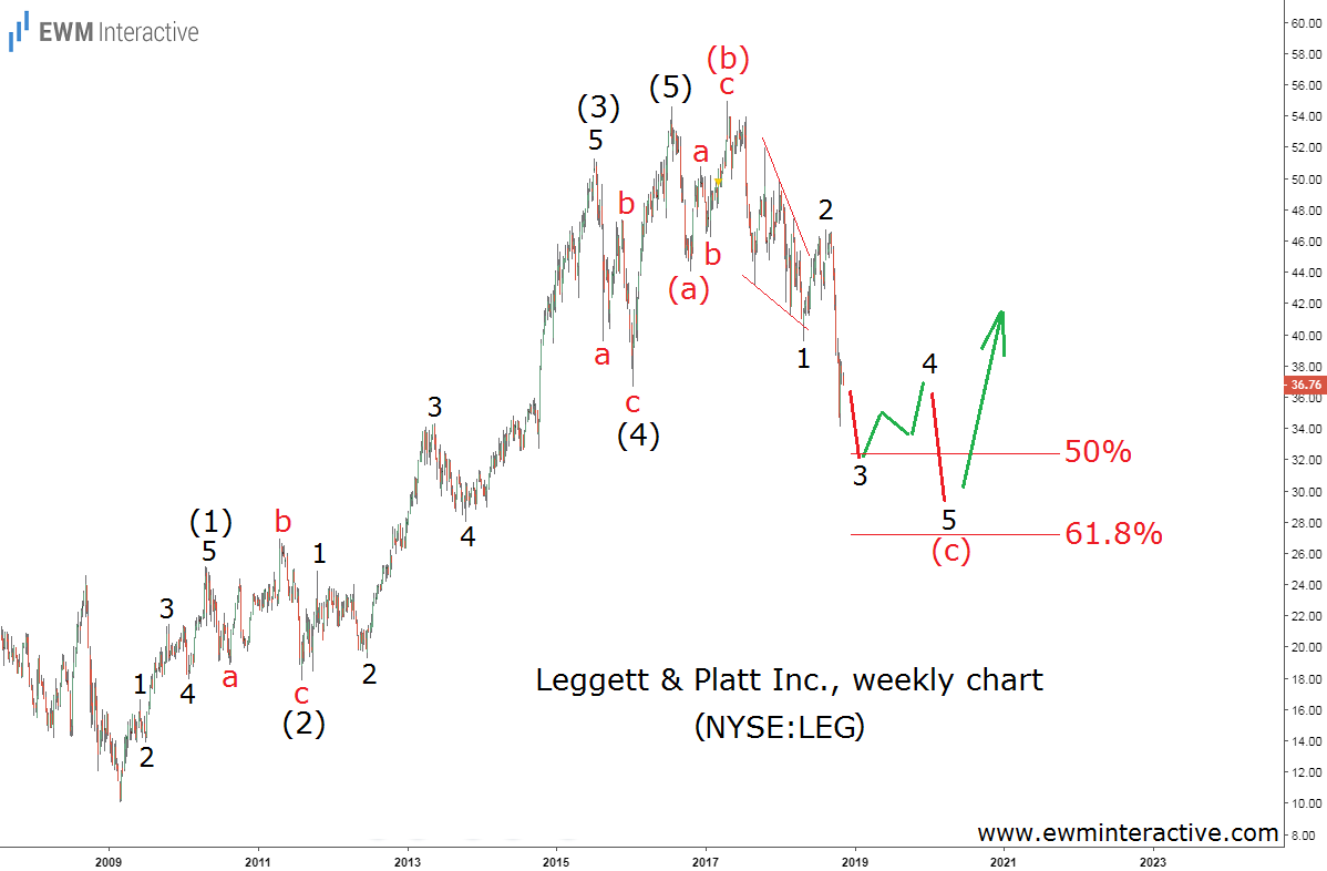 LEG stock Elliott wave forecast