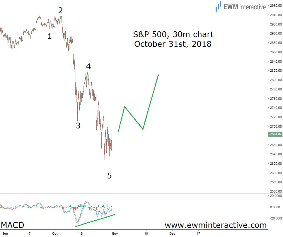 S&P 500 Elliott Wave forecast October 31