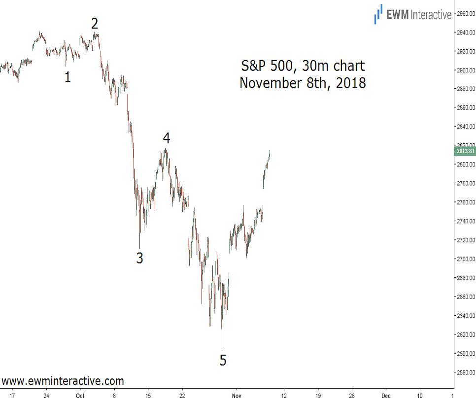 S&P 500 Elliott Wave update