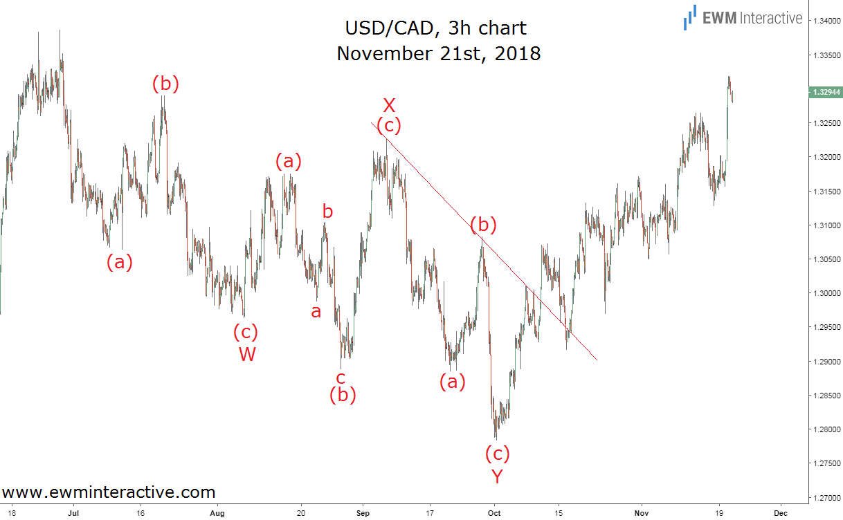 USDCAD pair tests bulls' patience