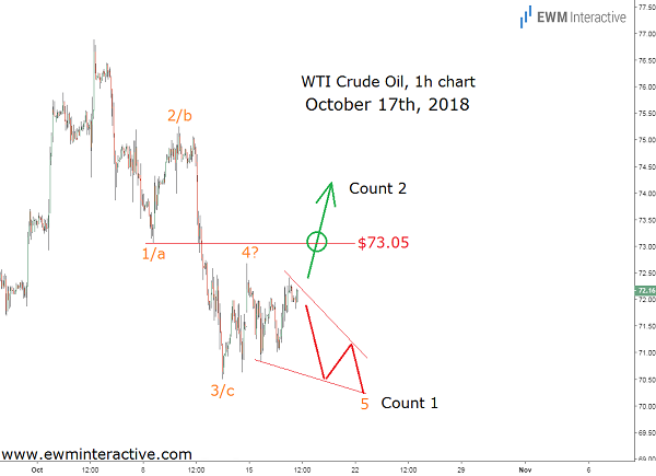 Crude oil Elliott wave forecast