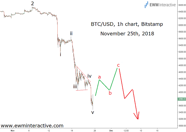 BTCUSD is down by 84% in 2018