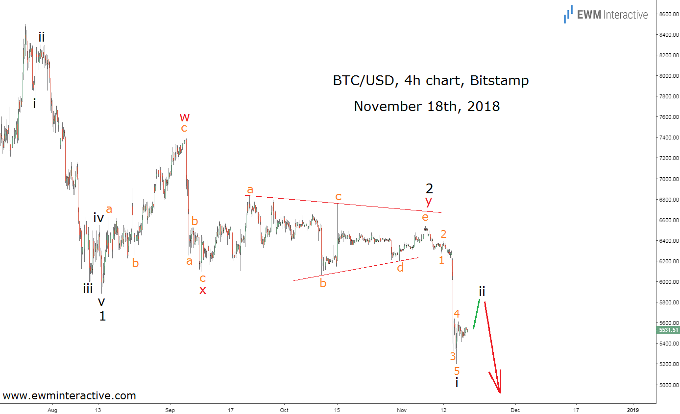 Elliott wave analysis predicts BTCUSD crash