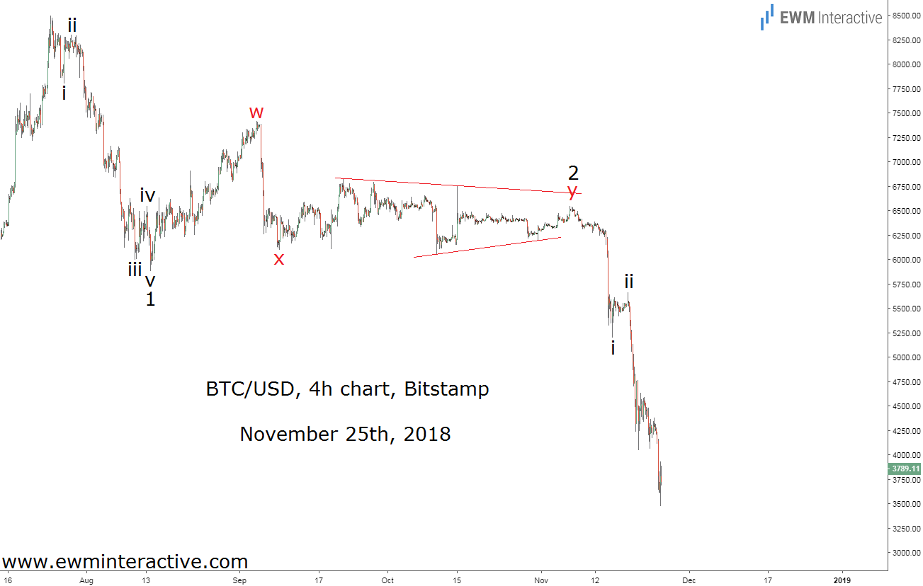 Elliott wave traders ahead of BTCUSD selloff