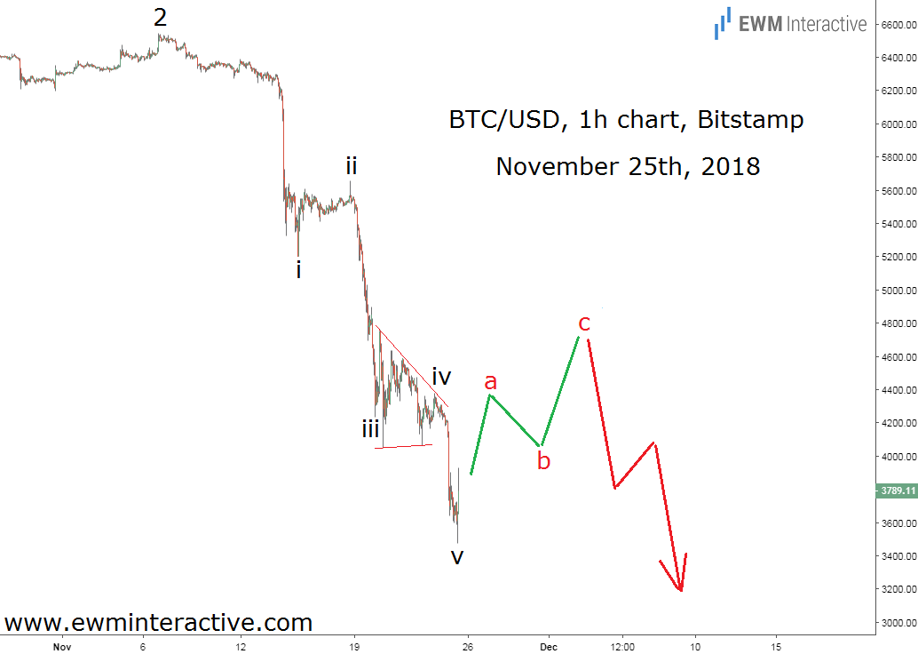 BTCUSD Elliott wave pattern predicts recovery