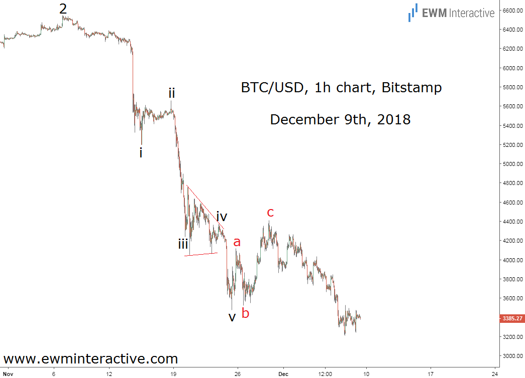 Bitcoin resumes downtrend after Elliott Wave recovery