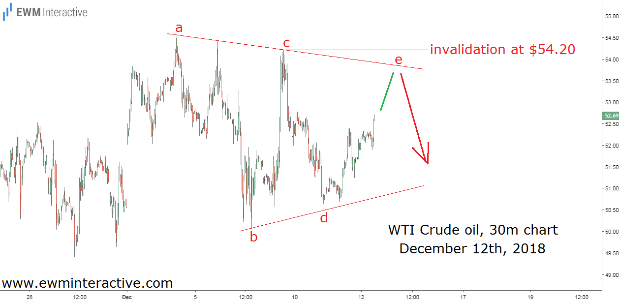 WTI crude oil selloff predicted by Elliott Wave analysis