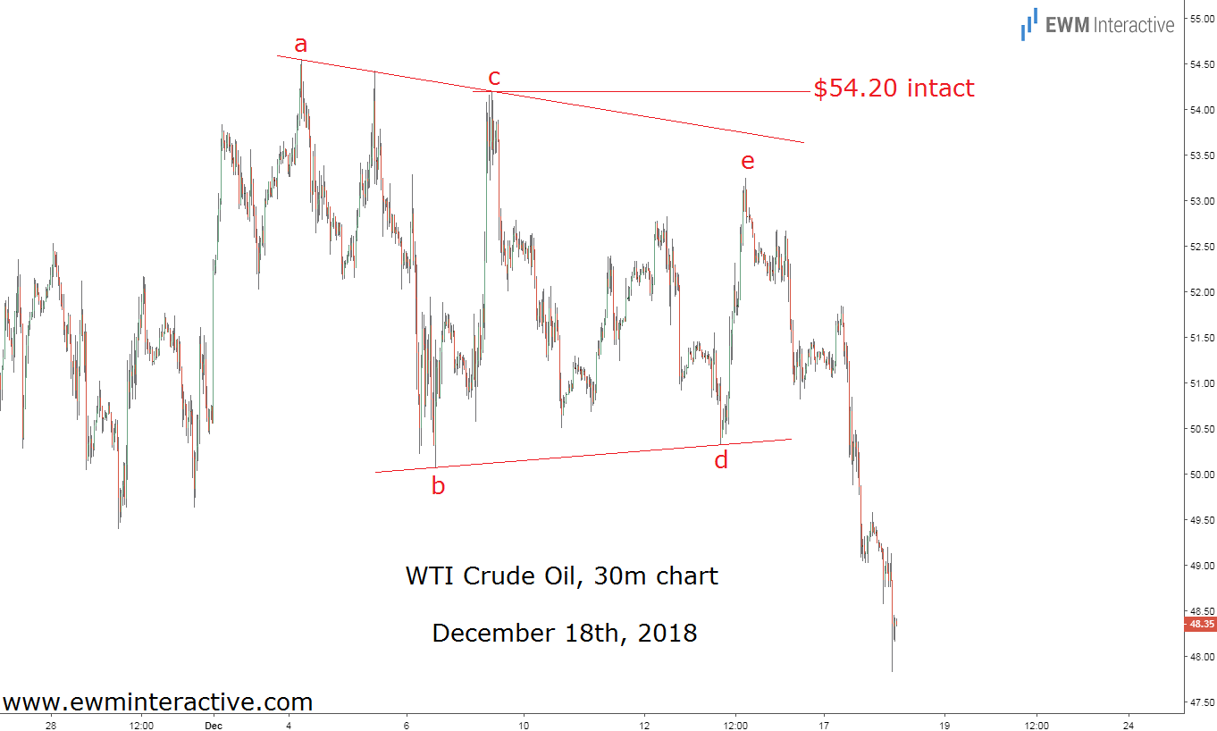 Elliott wave traders ahead of crude oil prices