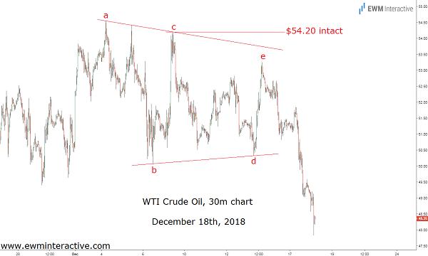 Crude oil Ignores OPEC-Russia deal