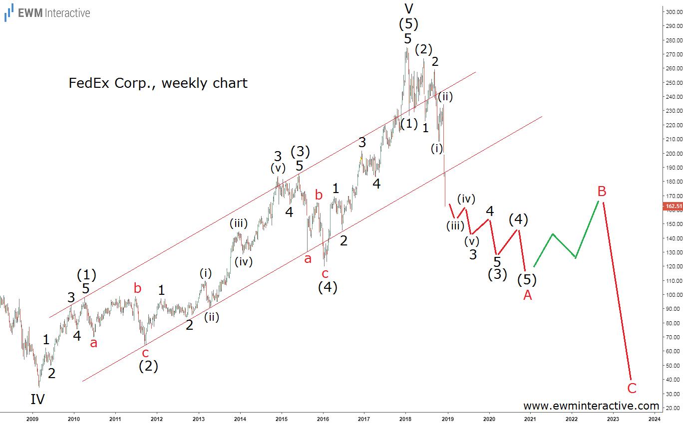 Elliott wave analysis ahead of FedEx stock crash