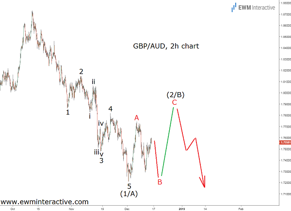 Pound to Australian dollar Elliott Wave forecast