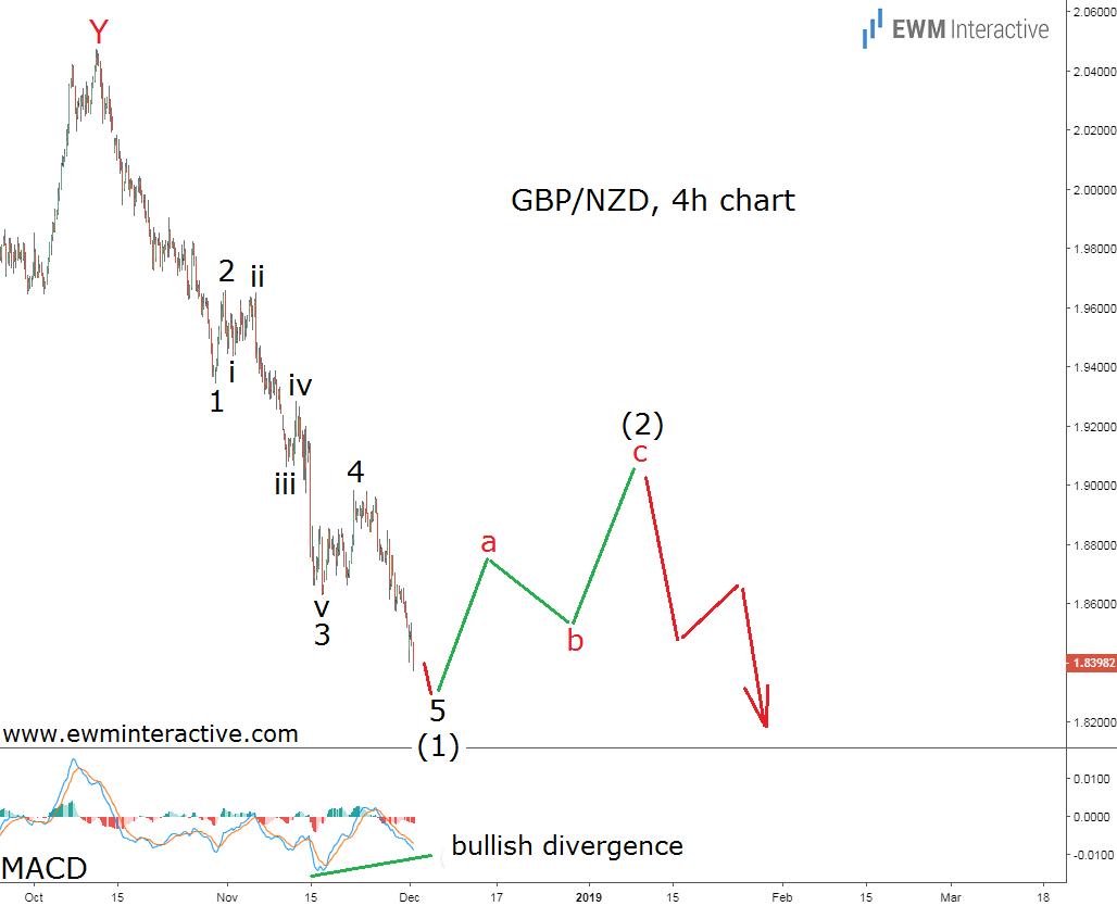 Elliott Wave forecast GBPNZD