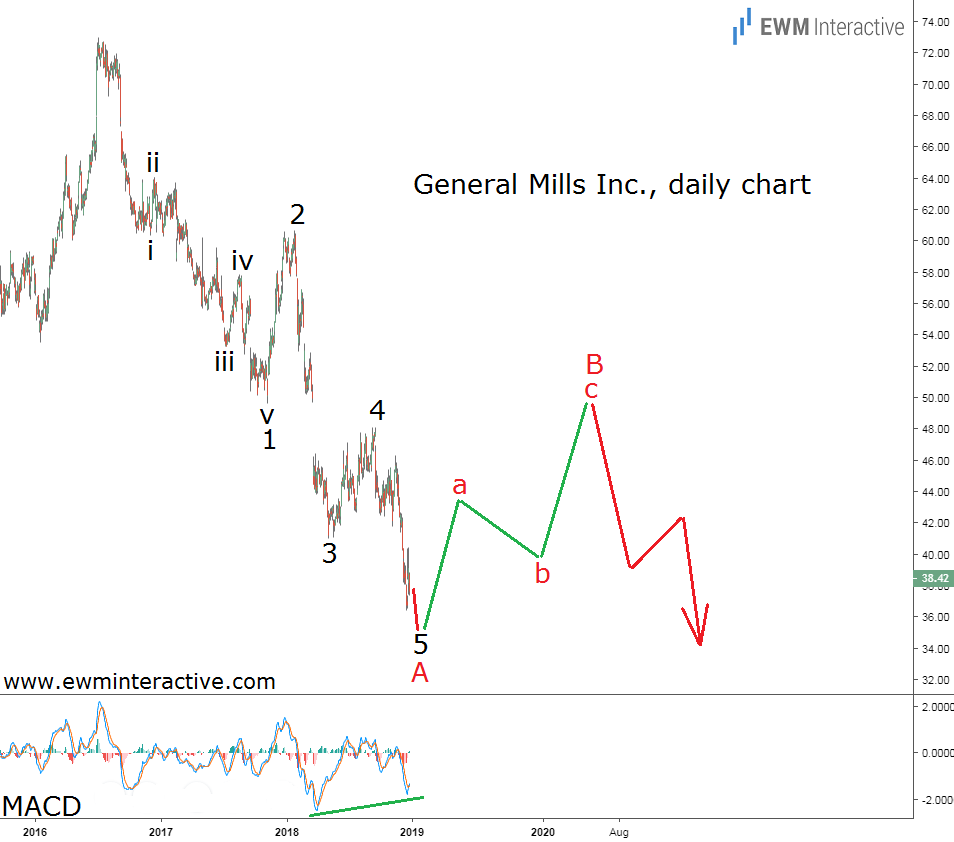 Elliott Wave analysis predicts a recovery for General Mills stock