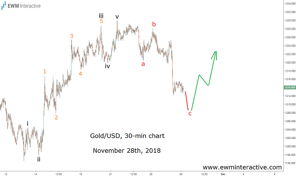 Gold price climbs after Elliott Wave trading setup