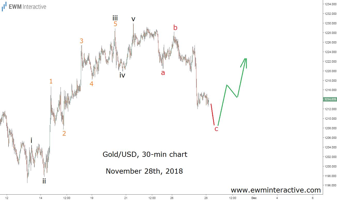 Elliott wave forecast of gold prices