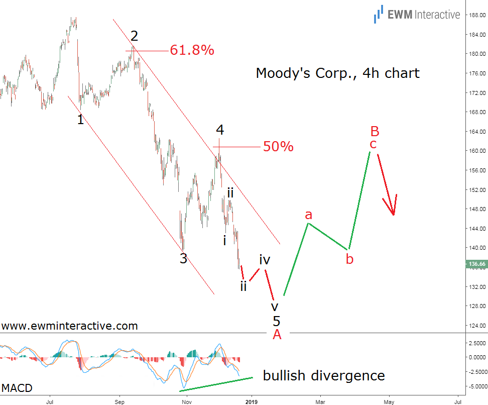 Moody's stock Elliott Wave price chart