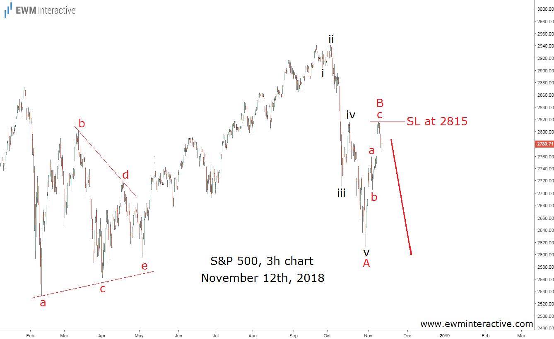 Elliott Wave analysis predicts SPX decline