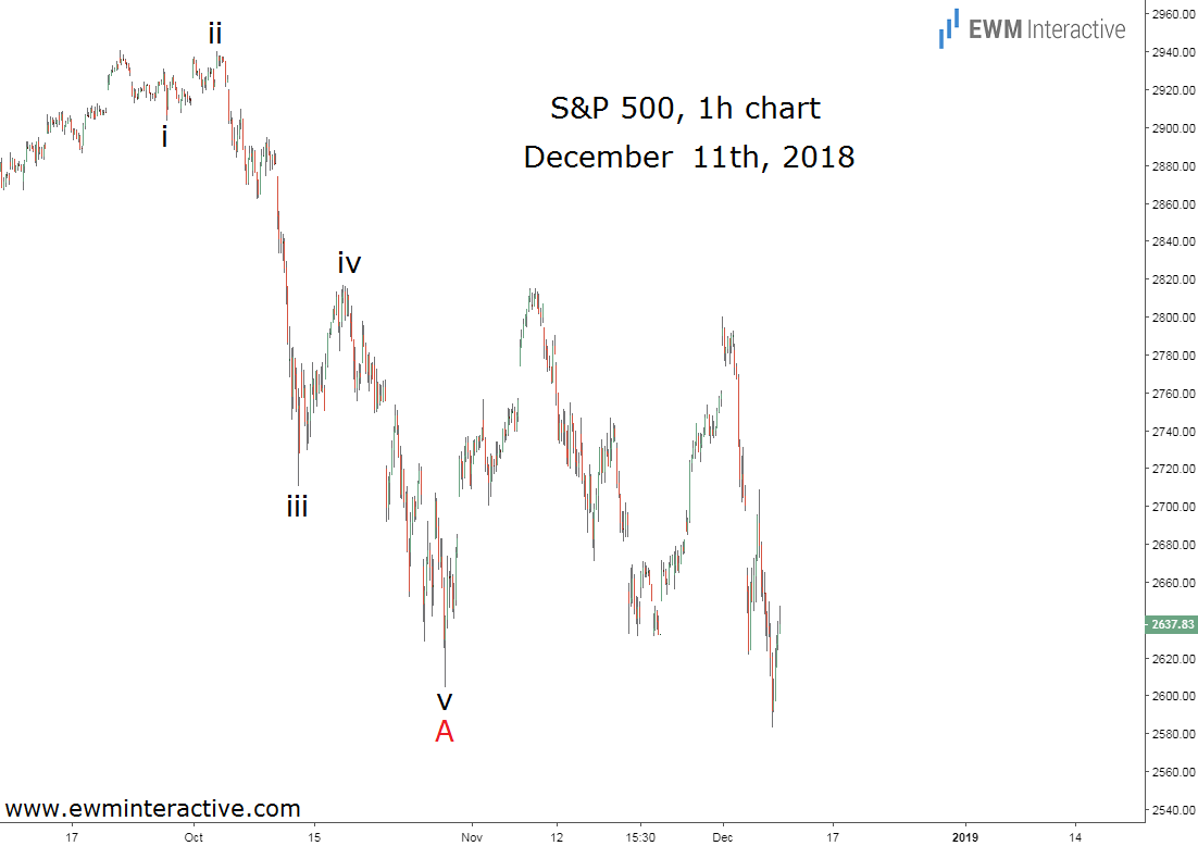 SPX tumbles as predicted by Elliott Wave principle