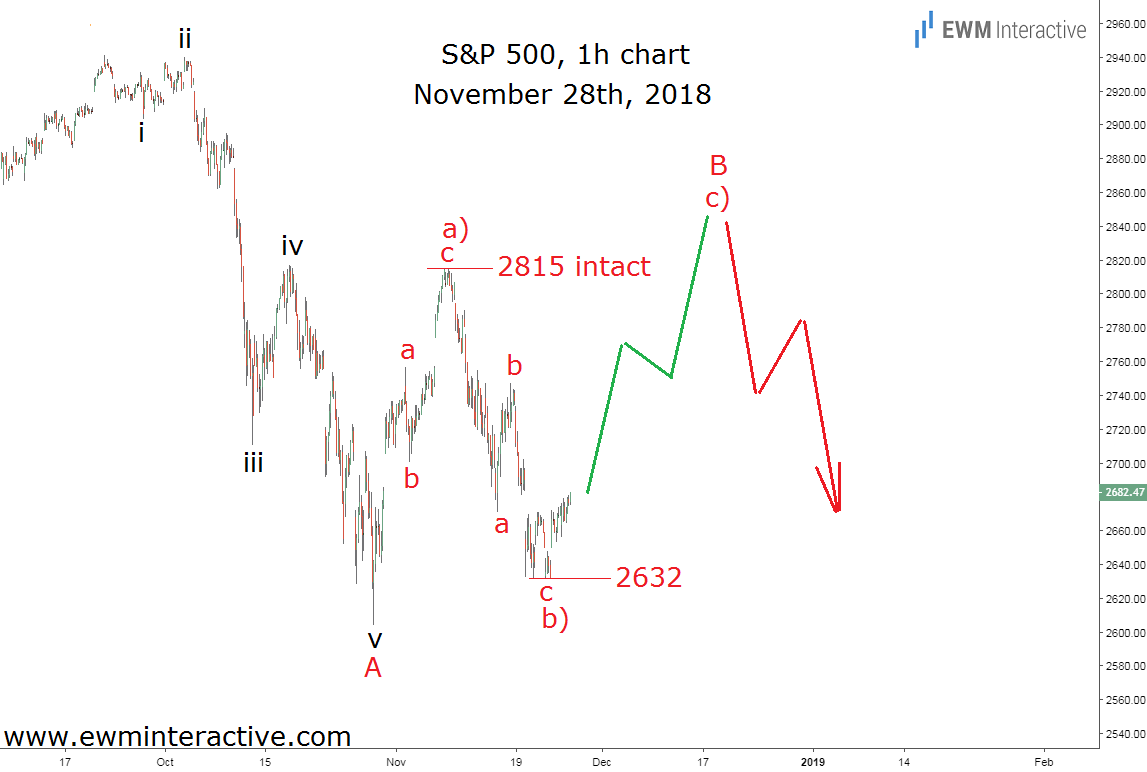 SPX index Fell as Expected