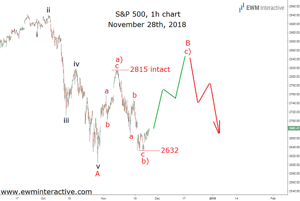 Elliott Wave analysis ahead of SPX price swings
